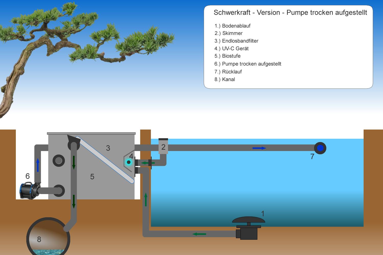 Aufstellart Endlosbandfilter mit trocken aufgestellter Pumpe