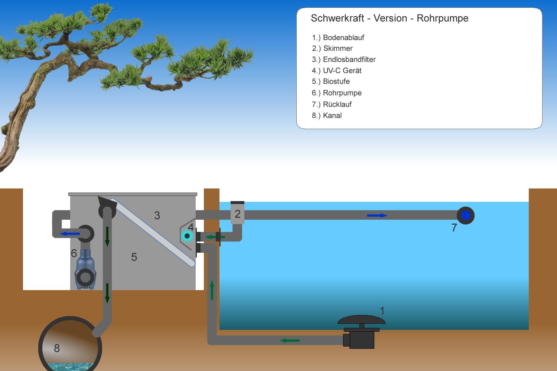 Aufstellart Endlosbandfilter mit eingebauter Rohrpumpe
